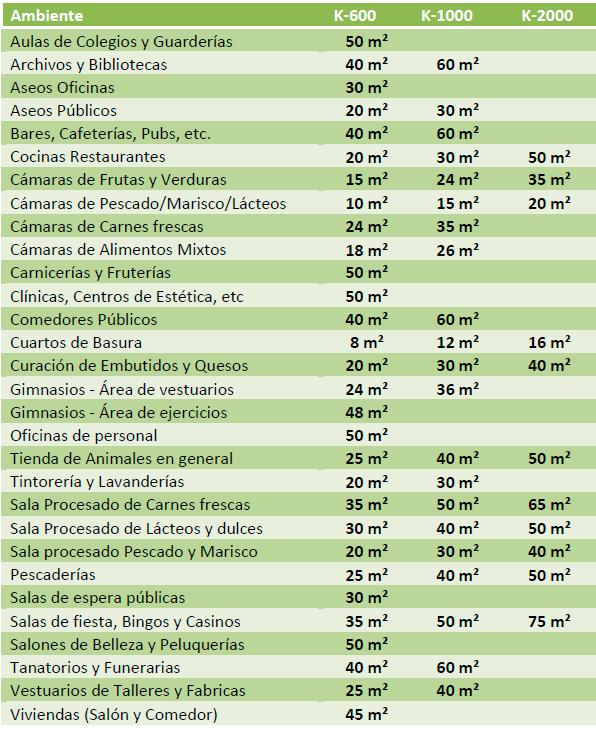 tabla tratamientos ozono ambient